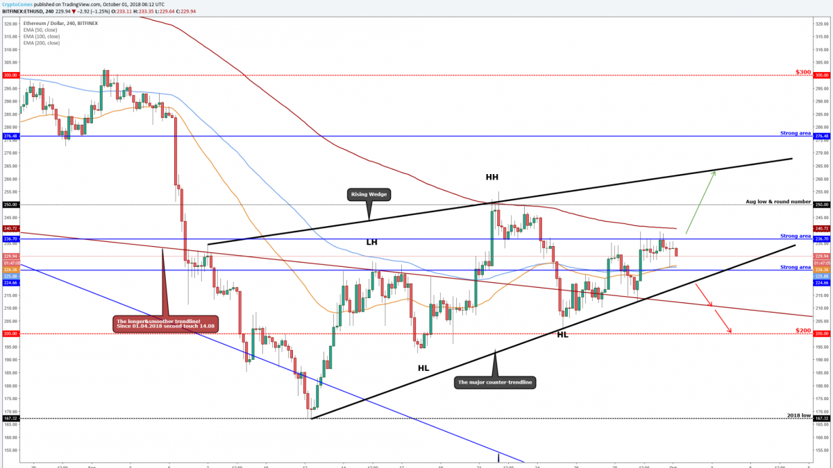 """Ethereum(ETH/USD) is still on the """"Rising Wedge"""""""