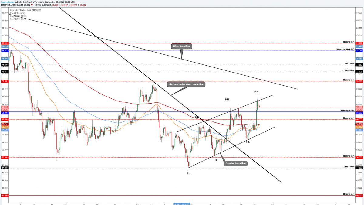 Litecoin (LTC/USD)- on the upwards channel & the possible targets