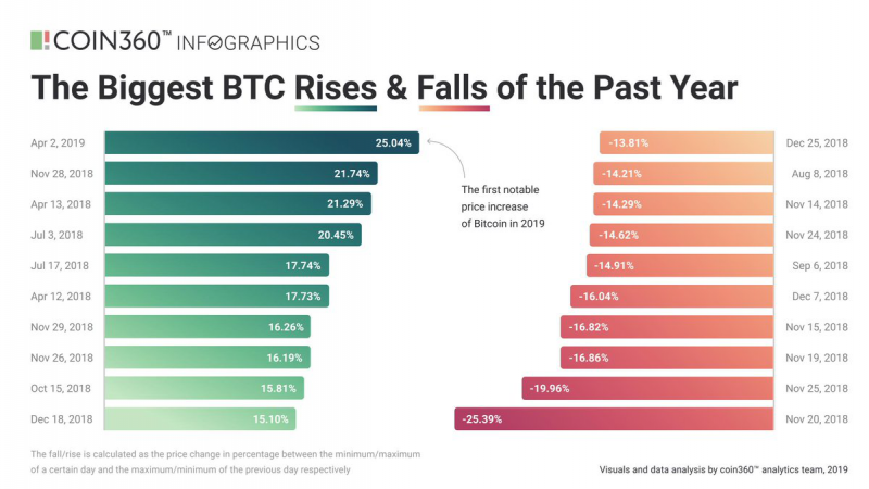 Bitcoin's had a wild ride in 2018 with many rises and falls