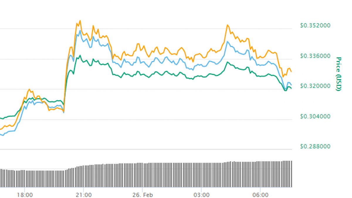 Ripple's XRP Surges 10 Percent After Coinbase Listing. Bitcoin (BTC), Litecoin (LTC) and Other Cryptocurrencies in Sea of Green