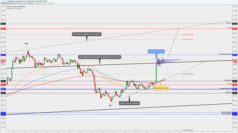 Bitcoin approaching the targets
