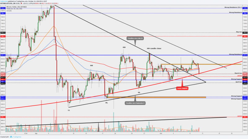 Bitcoin testing the curve support