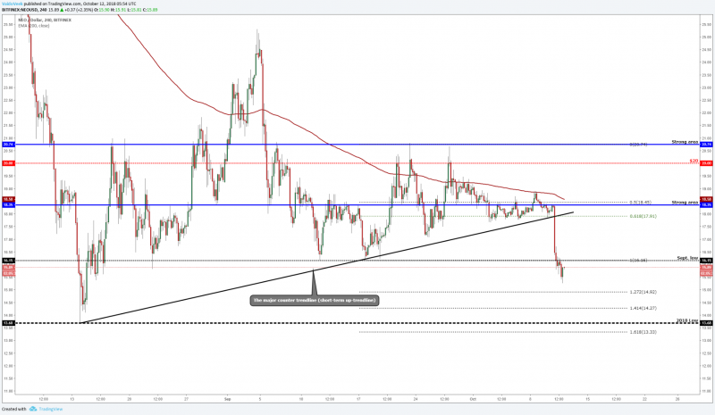 NEO (NEO/USD) could start to approach the 2018 low level