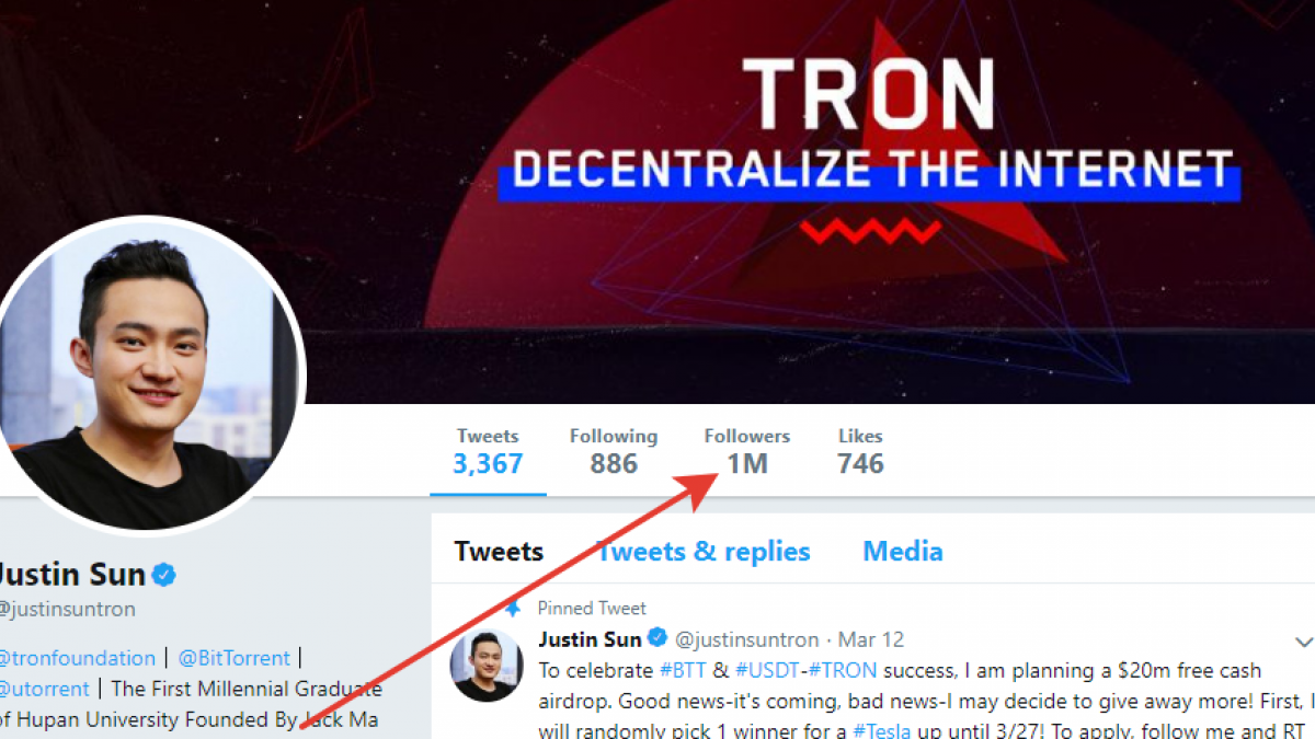 Justin Sun's Twitter Account Reaches 1 Mln Followers, Part of Those Suspected to Be Fake