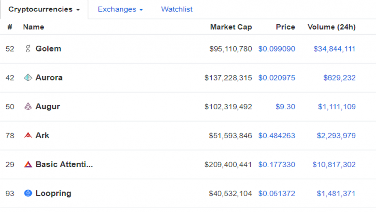 Altcoins remain in the green, refusing to die