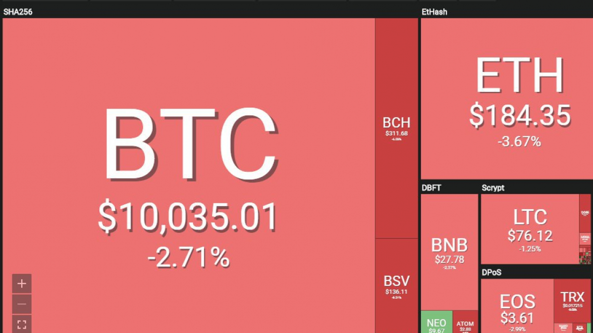 The cryptocurrency market has been painted red