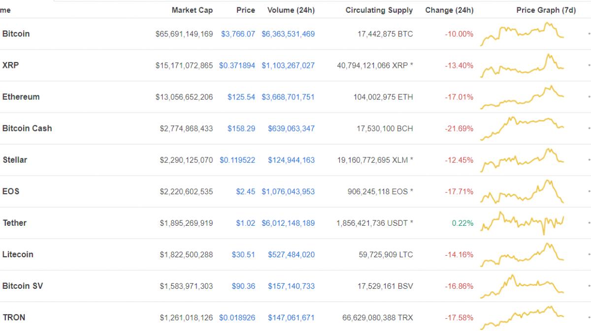 Crypto follows suit
