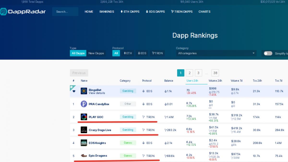Dapp Rankings
