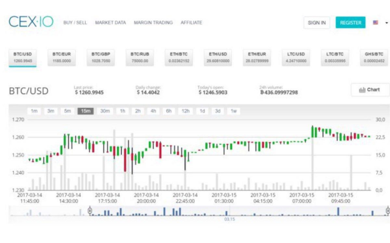 CEX cryptocurrency graphs