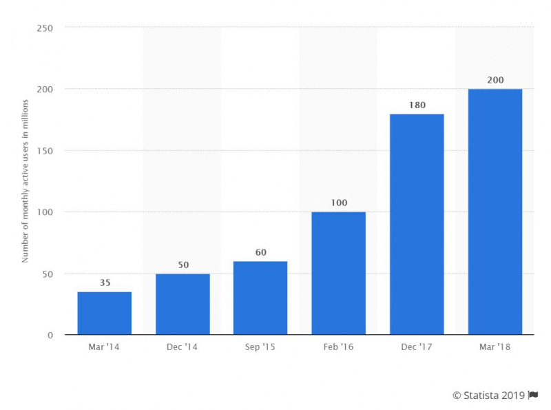 Number of monthly active users in millions