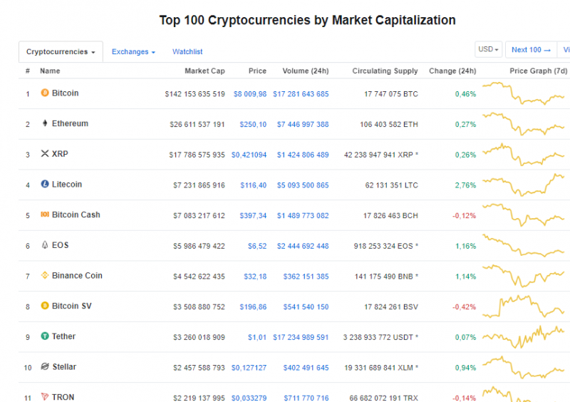 the top 10 is Litecoin