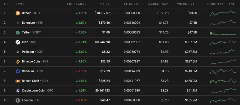 Top 10 coins by Coinstats