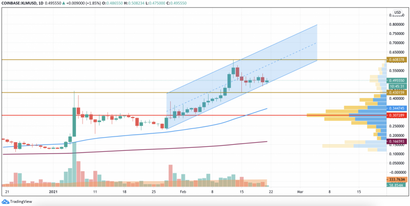 XLM/USD chart by TradingView