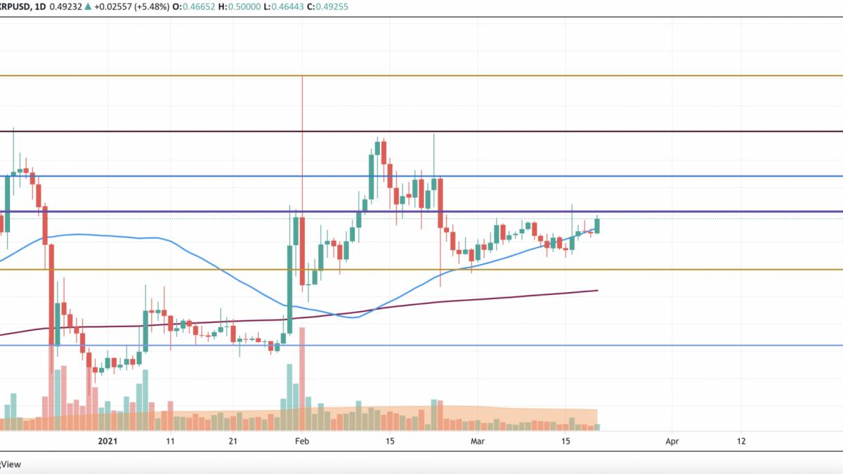 TradingView tarafından XRP / USD grafiği