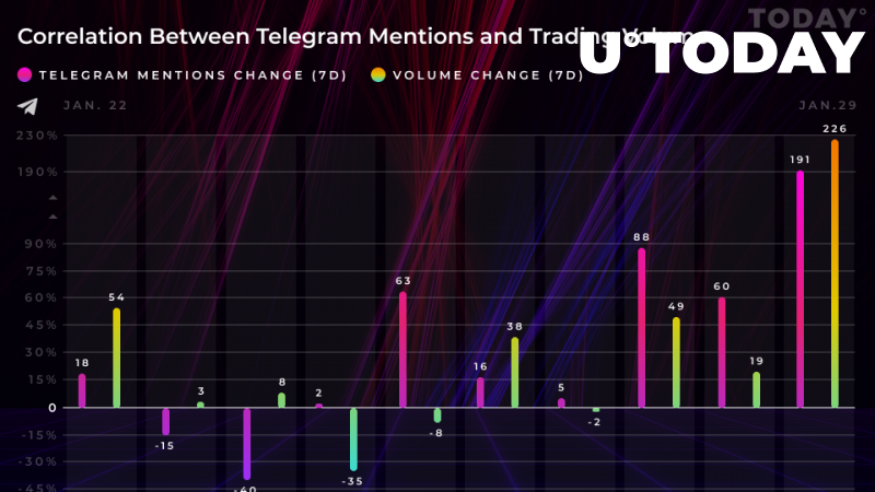 Holo, NANO, NEO Had Huge Week on Telegram. See How It Reflected in Their Trading Volumes