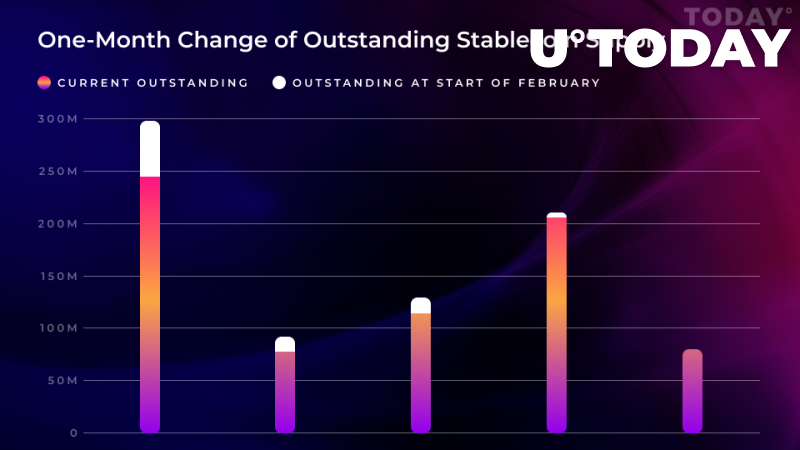 USD Coin (USDC), Gemini Dollar (GUSD), Paxos Standard (PAX), and TrueUSD (TUSD) Experienced Significant Supply Reduction This February: Research