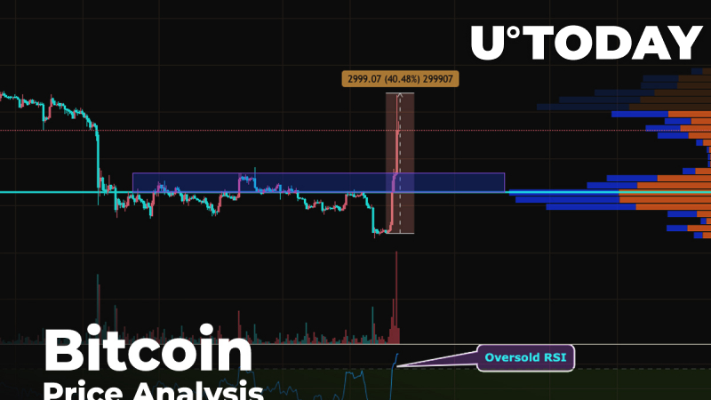Bitcoin (BTC) Price Analysis — Surging 30% Over the Day. What Level Above $9,000 Will It Fix On?