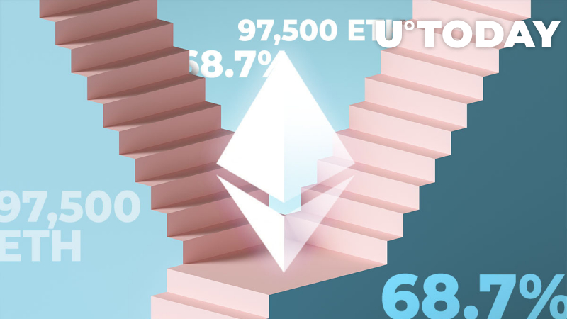 Ethereum Exchange Outflow 68.7% Up as Whale Moves 97,500 ETH Between Unknown Wallets