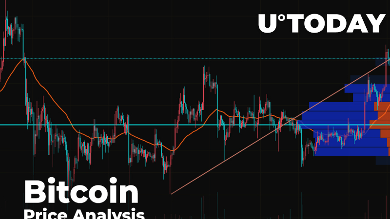 Bitcoin (BTC) Price Analysis: Is $9,500 First Step to Breakout of $10,000?