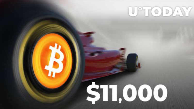 Bitcoin Inching Closer to $11,000 as Volumes Surge