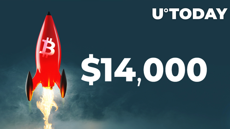 Bitcoin Breaks Above $14,000 High First Time Since 2018