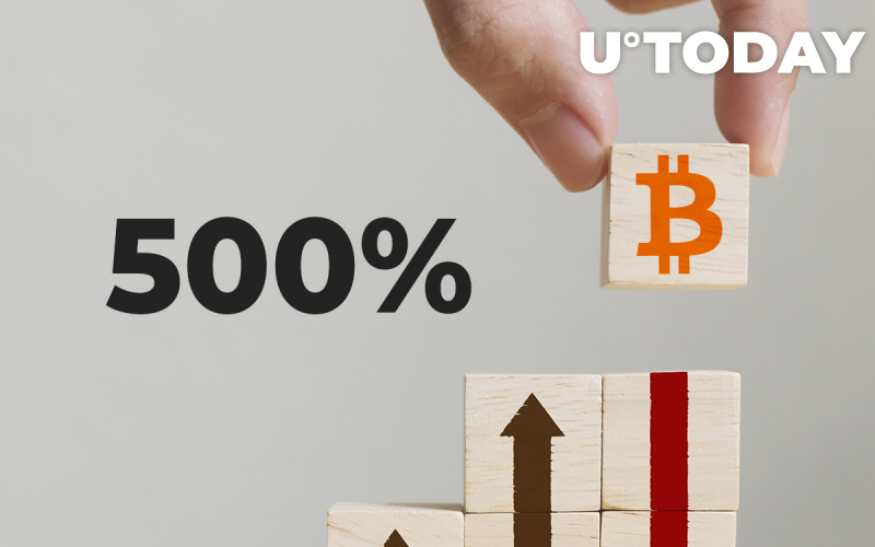 Bitcoin Shows Almost 500% Growth Since March, Here's How It Happened