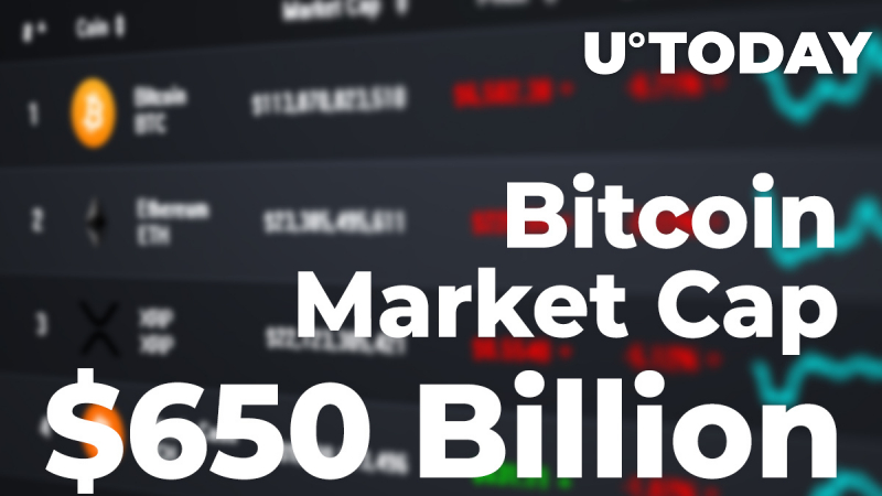 Bitcoin Market Cap Crosses $650 Billion First Time in History
