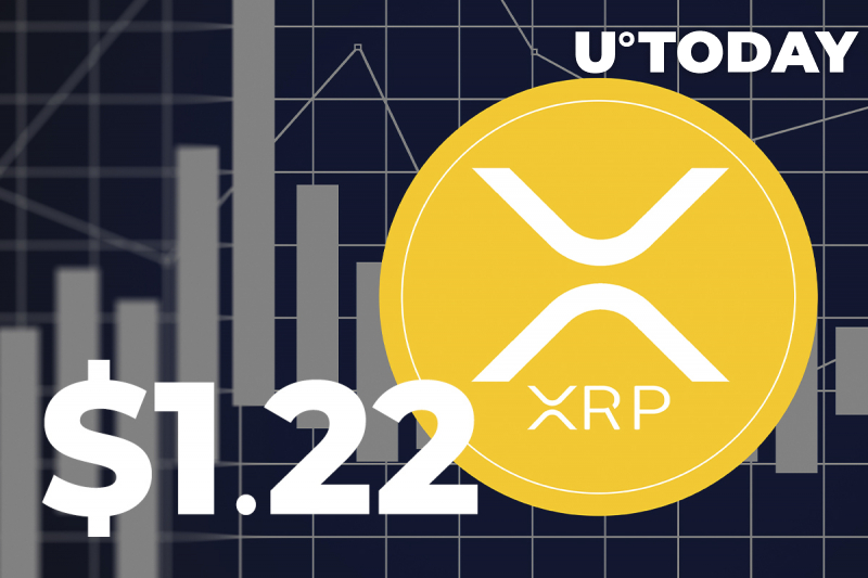 XRP Hits $1.22, Rising Over 13%