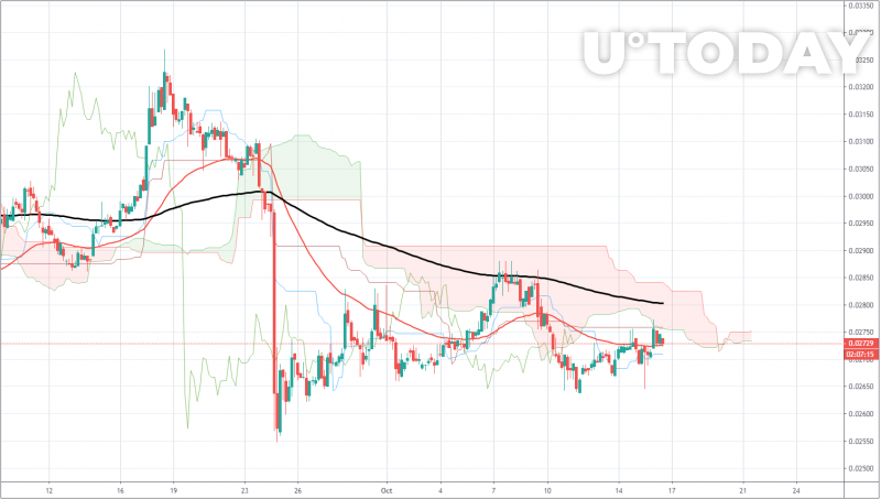 BCH/BTC Price Chart by TradingView
