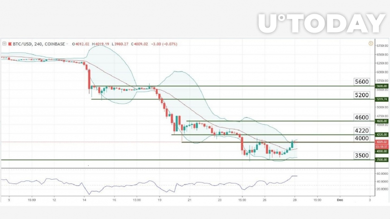 Chart Analysis – BTC/USD