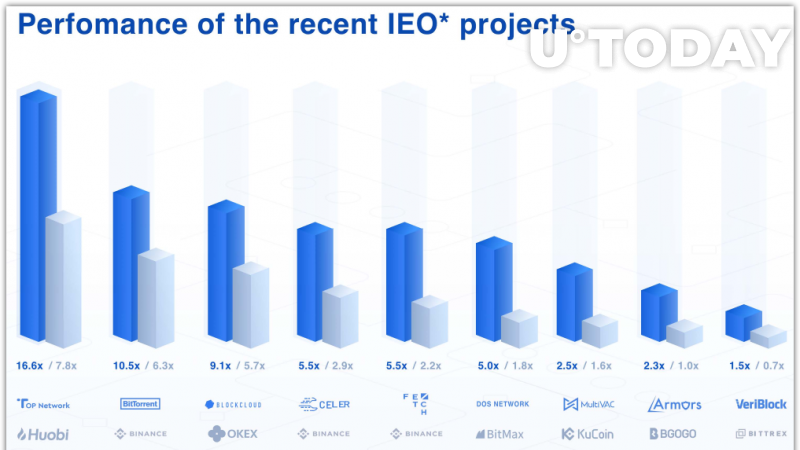 The possible amount of investment in IEO projects is reduced due to rising popularity