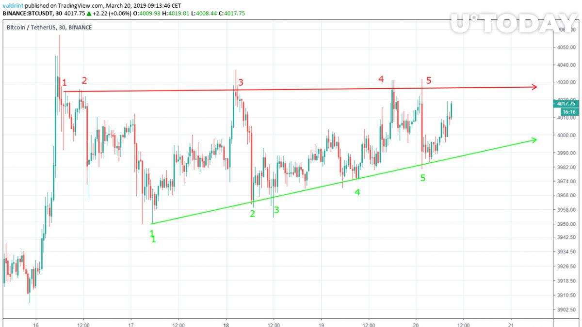 Bitcoin price chart – RSI indicators