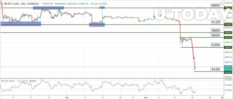 Charts at a Glance — BTC/USD