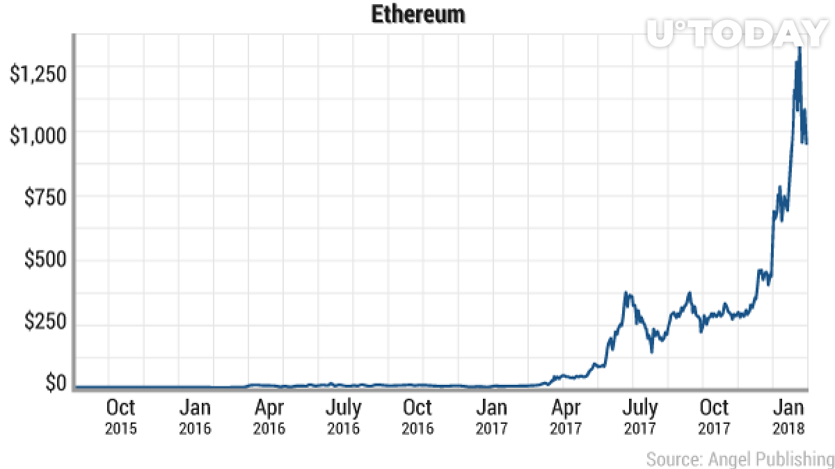 Early Ethereum investors made millions out of it