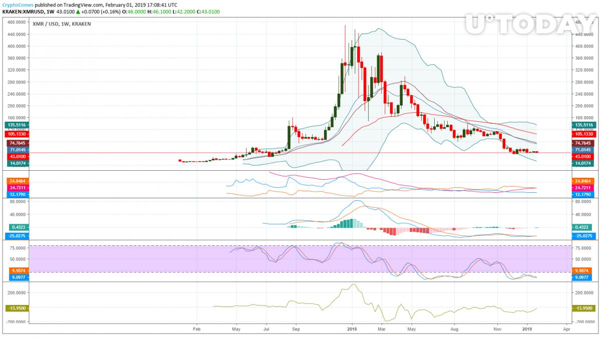 Monero price prediction weekly chart