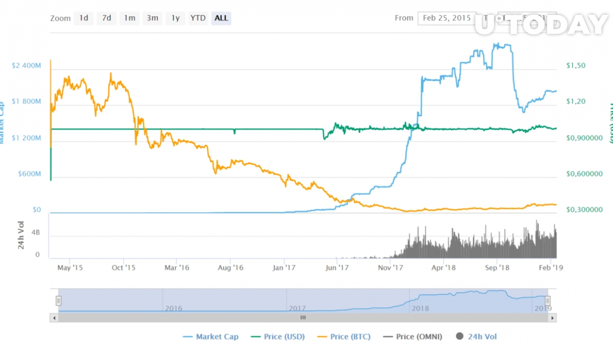 Tether all-time price chart