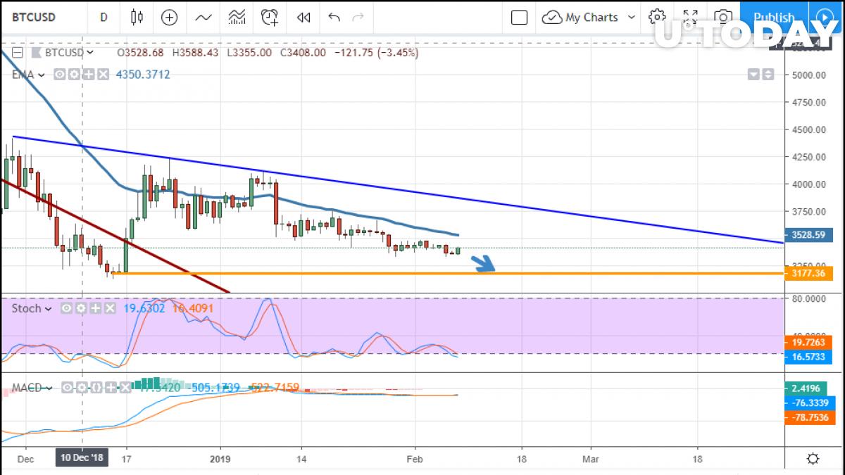 BTC/USD chart