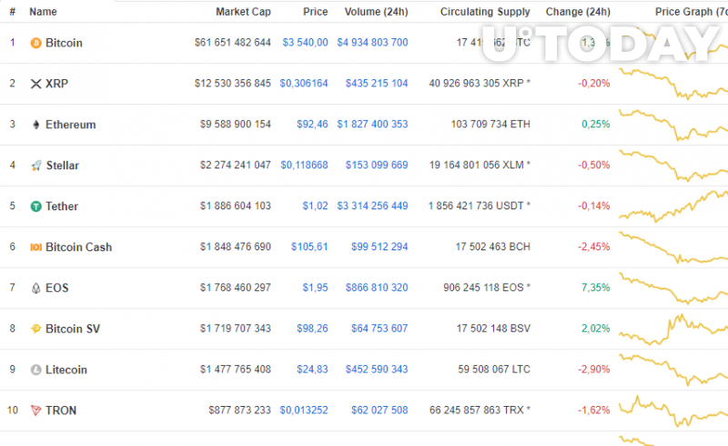 EOS shows the biggest gains