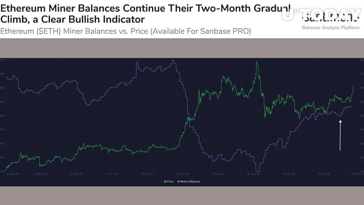 Ethereum miner balances increase