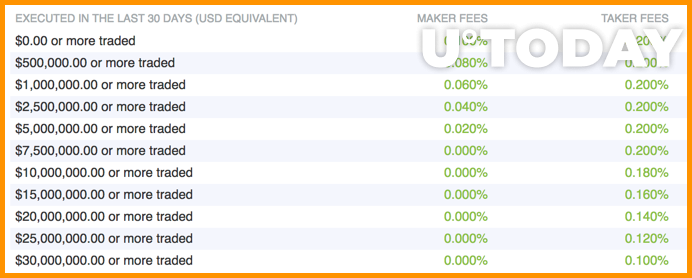 Bitfinex maker and taker fees