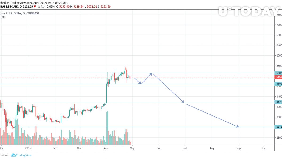 Bitcoin price bottom prediction in 2019