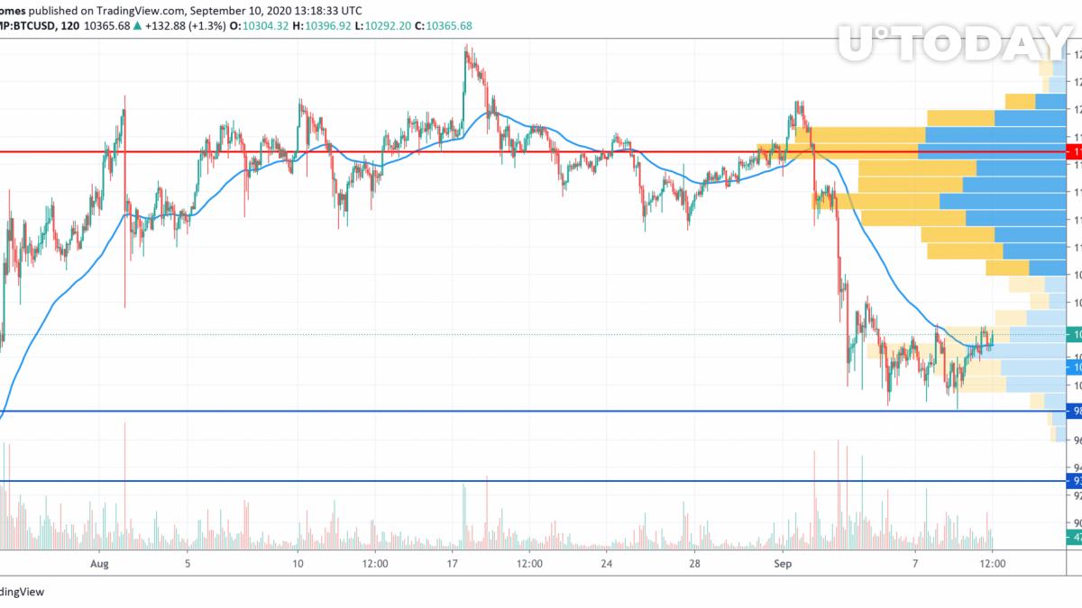 BTC/USD grafiek door TradingView