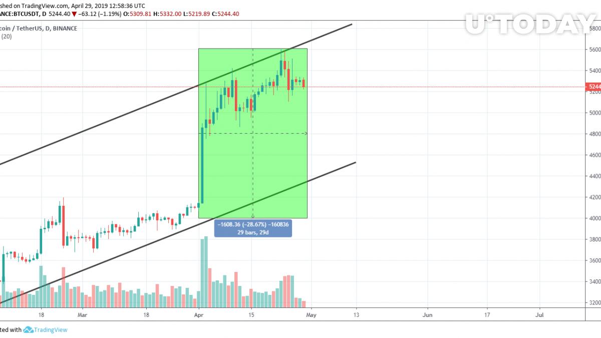 Bitcoin ascending channel chart