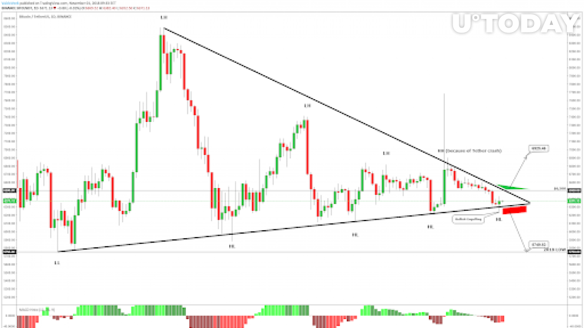 Bitcoin rejected from the strong crossing area