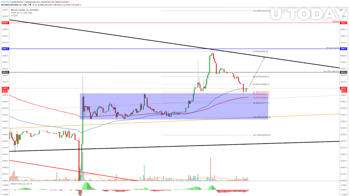 Current action on the 15-minute chart