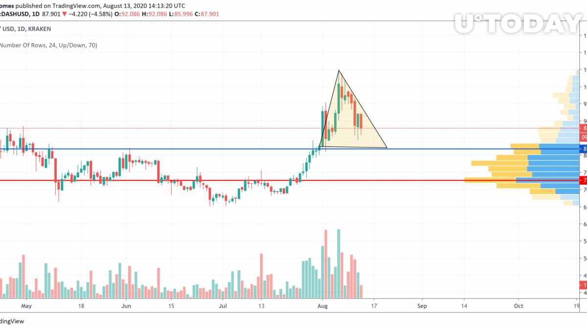 DASH/USD chart by TradingView