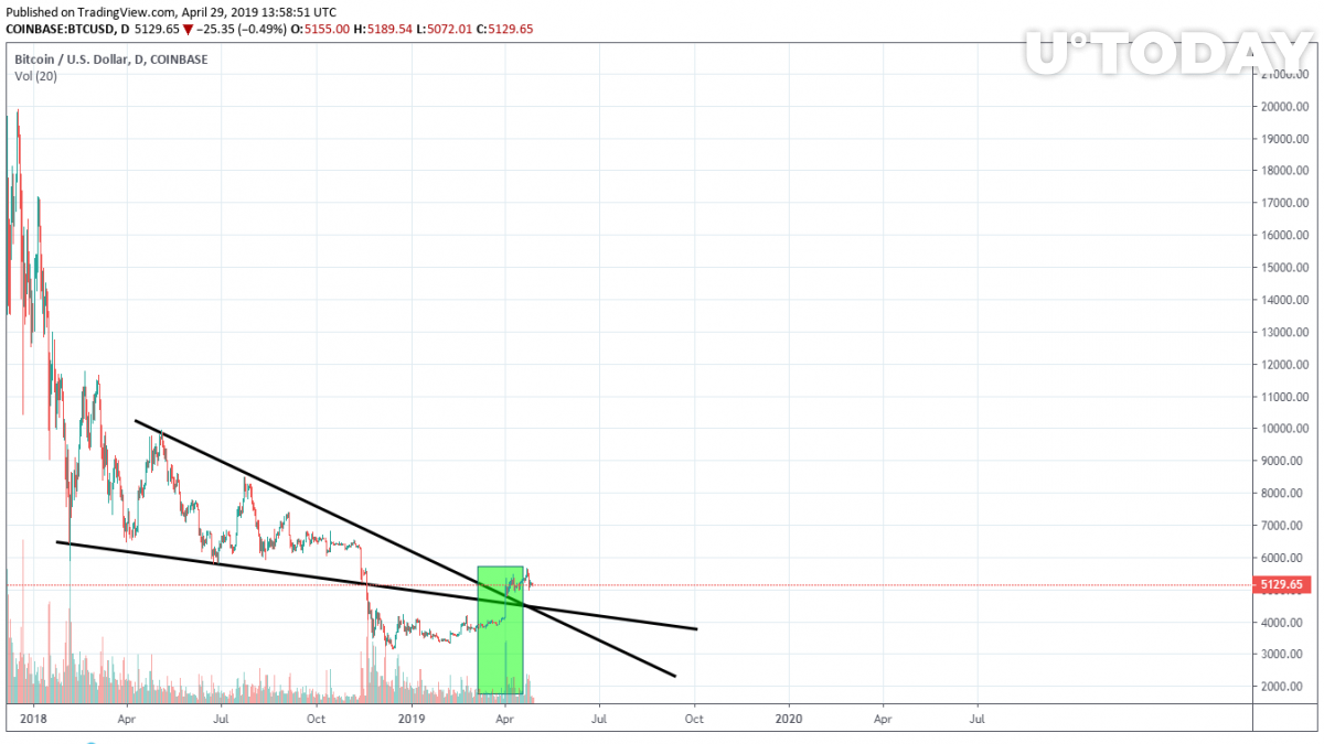 Downtrend line analysis