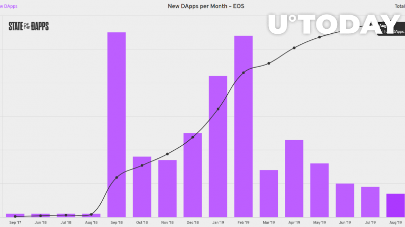 Number of new EOS dApps