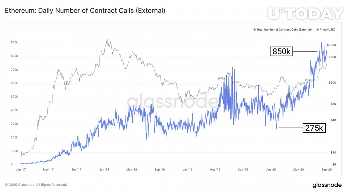 The daily number of contract calls on Ethereum. Source: Glassnode