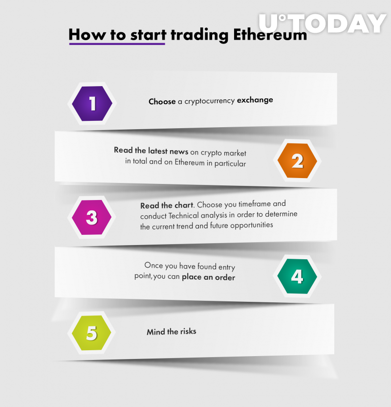 How to start trading Ethereum